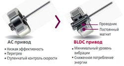 Кондиционеры LG Киев