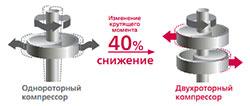 Киев кондиционер LG цена 5